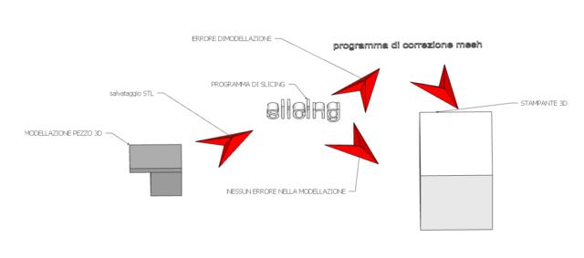 Le basi della stampa 3d per principiante